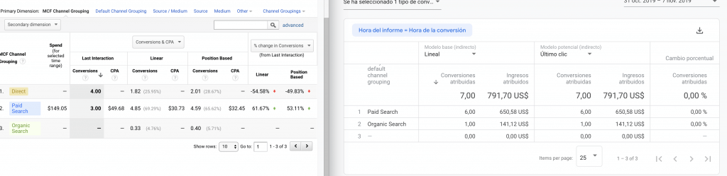 Google Analytics Attribution con discrepancias vs Analytics