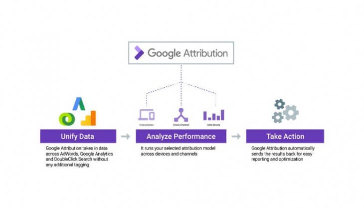 Google Attribution antes de ser Google Attribution Analytics